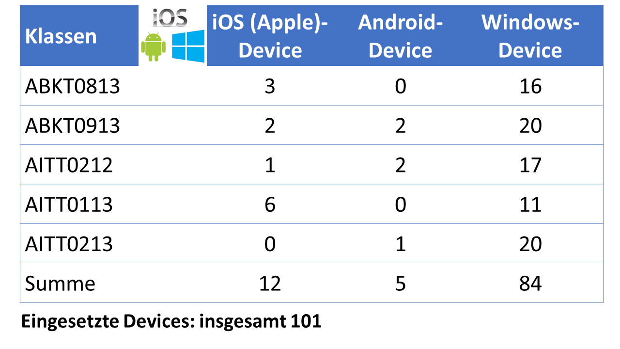 Evaluation BYOD Devices 2013/2014